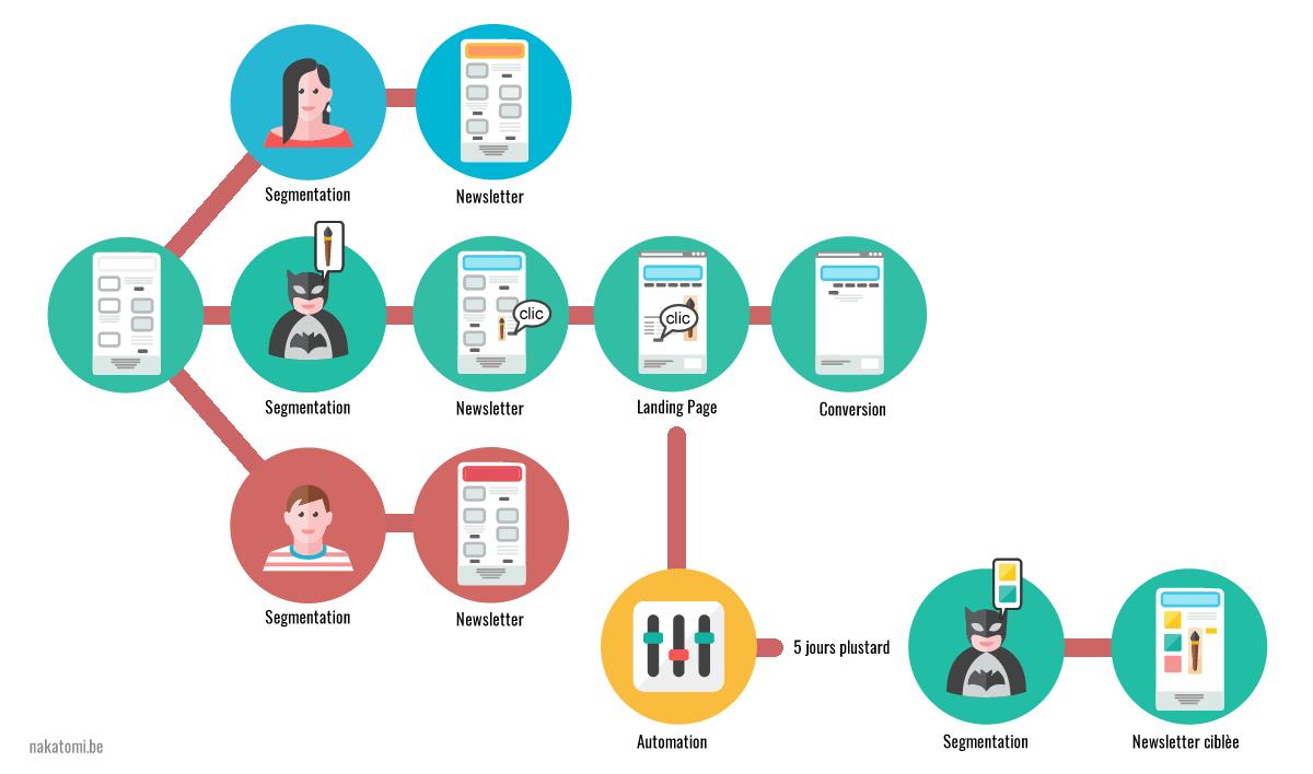 Fonctionnement l'automatisation d'envoi de newsletter avec MailChimp